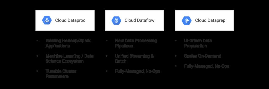Data Proc